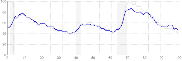 Pennsylvania monthly unemployment rate chart from 1990 to November 2017